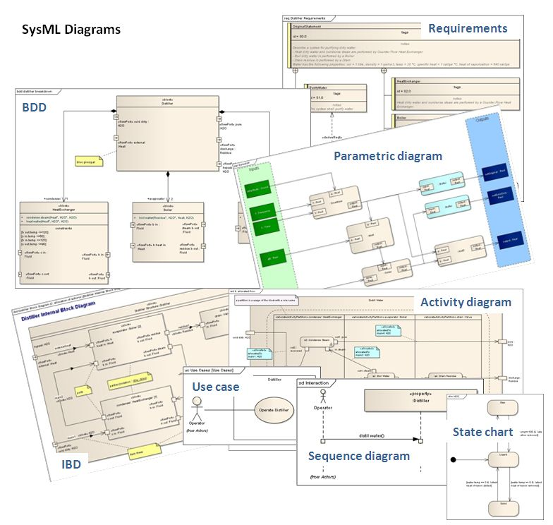 State of the systems modeling language sysml sept 12th 2018 post navigation ccuart Gallery