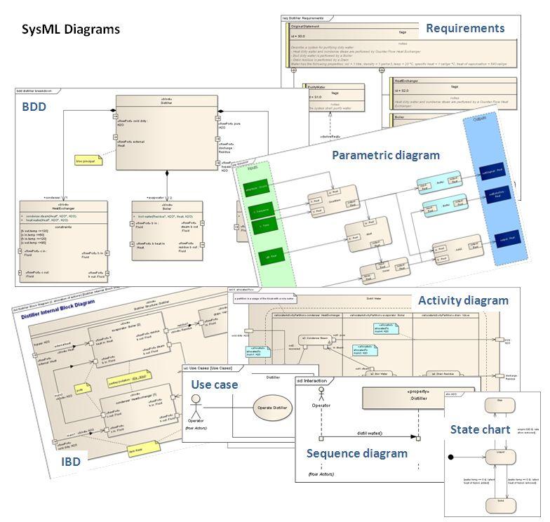SysML Diagrams